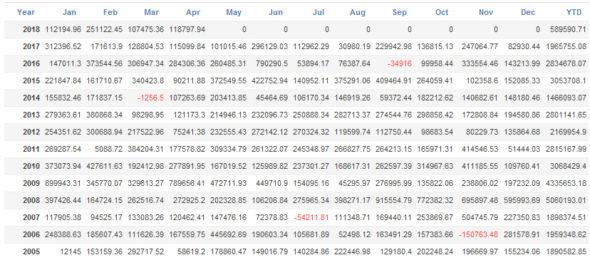 ICHINOポートフォリオ月毎分析