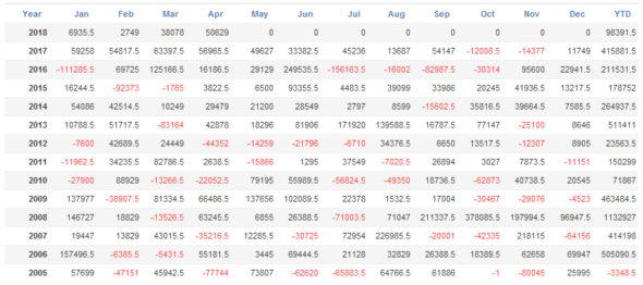 一本勝ちEAの月毎パフォーマンス分析