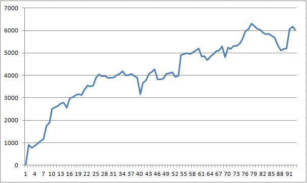 ヒロセ通商・LIONFX収益曲線