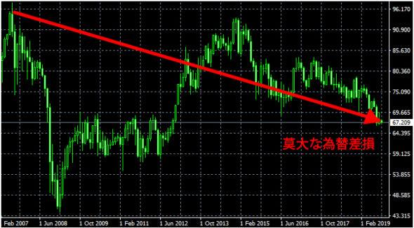 ニュージーランドドル円の為替差損