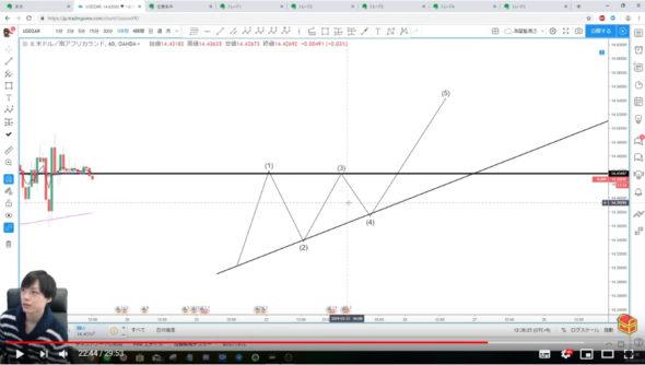 プロップトレーダーSHINNの水平線&平行チャネル手法