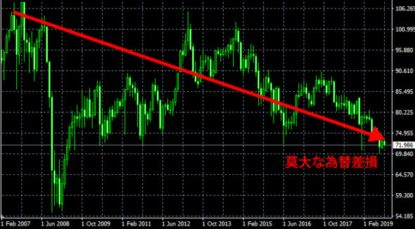 豪ドル円の為替差損