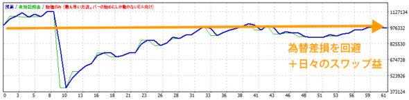 豪ドル円の為替差損回避
